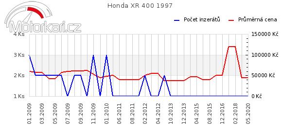 Honda XR 400 1997