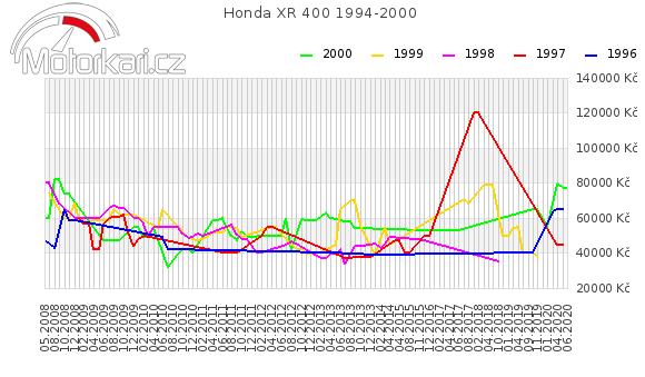 Honda XR 400 1994-2000