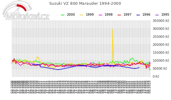 Suzuki VZ 800 Marauder 1994-2000