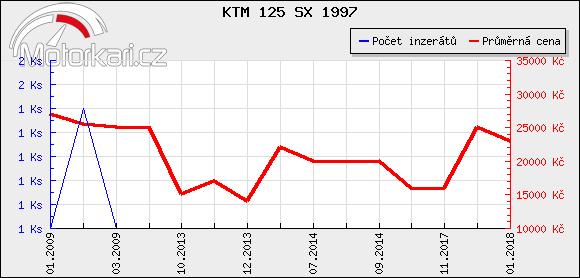 KTM 125 SX 1997