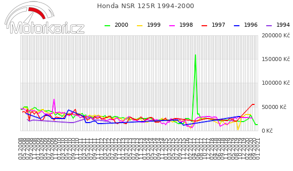 Honda NSR 125R 1994-2000