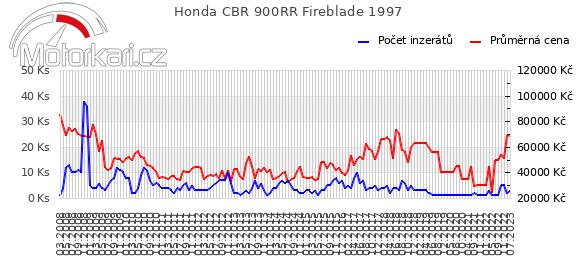 Honda CBR 900RR Fireblade 1997