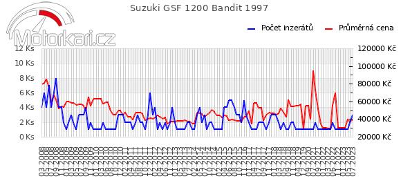 Suzuki GSF 1200 Bandit 1997