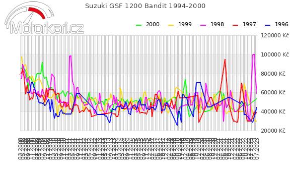 Suzuki GSF 1200 Bandit 1994-2000