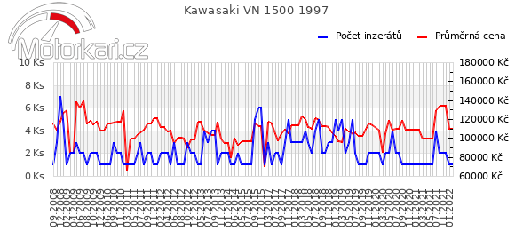 Kawasaki VN 1500 1997