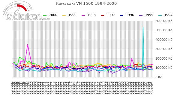 Kawasaki VN 1500 1994-2000