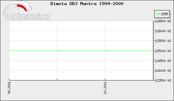 Bimota DB3 Mantra 1994-2000