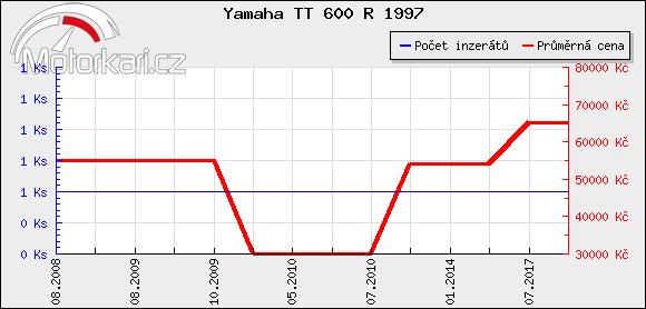Yamaha TT 600 R 1997