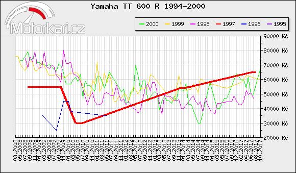 Yamaha TT 600 R 1994-2000