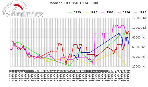 Yamaha TRX 850 1994-2000