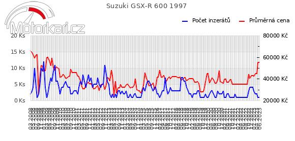 Suzuki GSX-R 600 1997