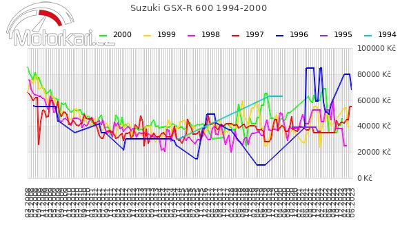 Suzuki GSX-R 600 1994-2000