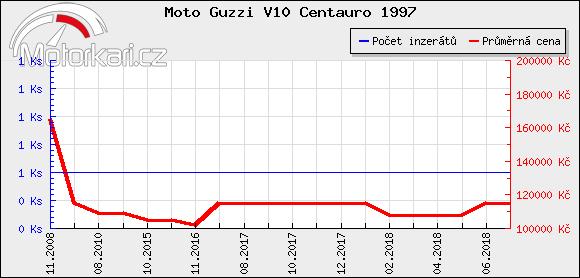 Moto Guzzi V10 Centauro 1997