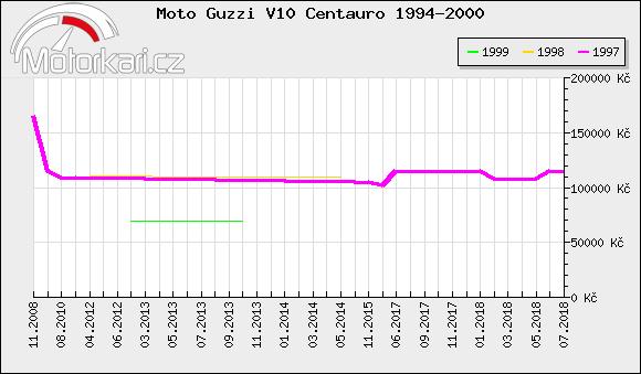 Moto Guzzi V10 Centauro 1994-2000
