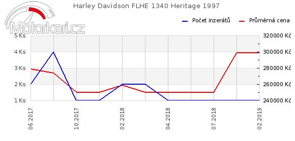 Harley Davidson FLHE 1340 Heritage 1997