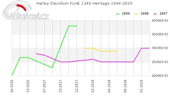 Harley Davidson FLHE 1340 Heritage 1994-2000