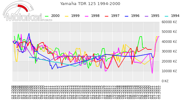 Yamaha TDR 125 1994-2000