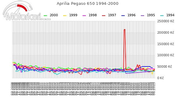 Aprilia Pegaso 650 1994-2000