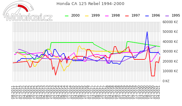 Honda CA 125 Rebel 1994-2000