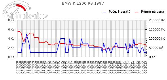 BMW K 1200 RS 1997