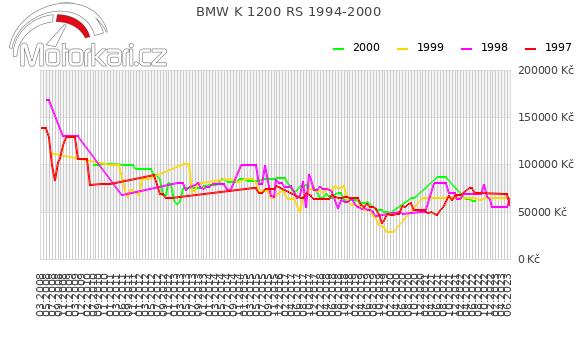 BMW K 1200 RS 1994-2000