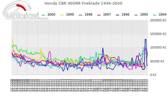 Honda CBR 900RR Fireblade 1994-2000