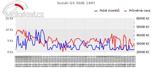 Suzuki GS 500E 1997