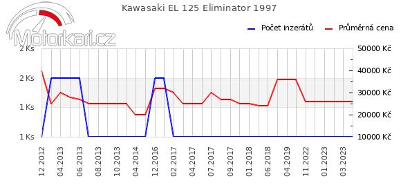 Kawasaki EL 125 Eliminator 1997
