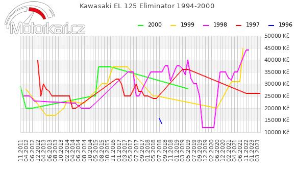 Kawasaki EL 125 Eliminator 1994-2000