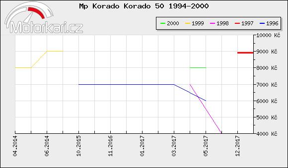 Mp Korado Korado 50 1994-2000
