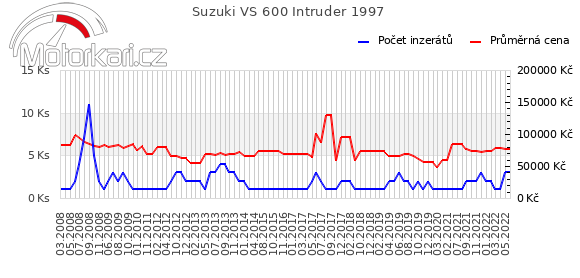 Suzuki VS 600 Intruder 1997