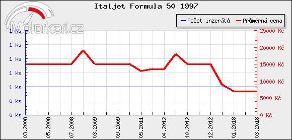 Italjet Formula 50 1997