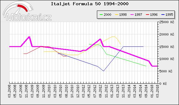 Italjet Formula 50 1994-2000