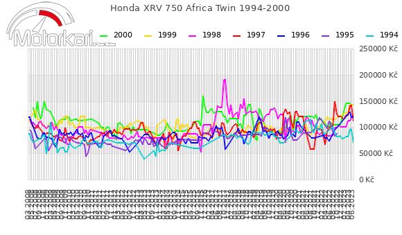 Honda XRV 750 Africa Twin 1994-2000