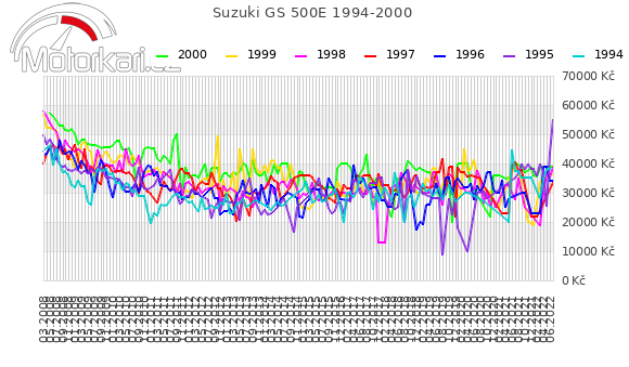 Suzuki GS 500E 1994-2000