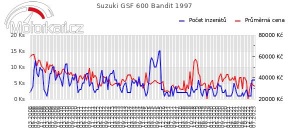 Suzuki GSF 600 Bandit 1997