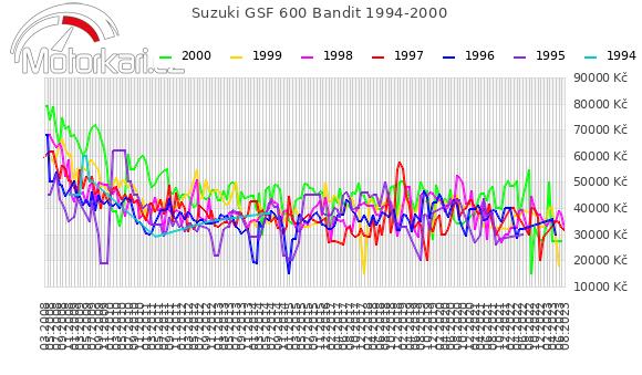 Suzuki GSF 600 Bandit 1994-2000