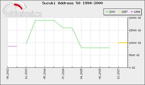 Suzuki Address 50 1994-2000
