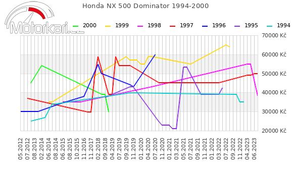 Honda NX 500 Dominator 1994-2000