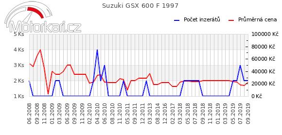 Suzuki GSX 600 F 1997