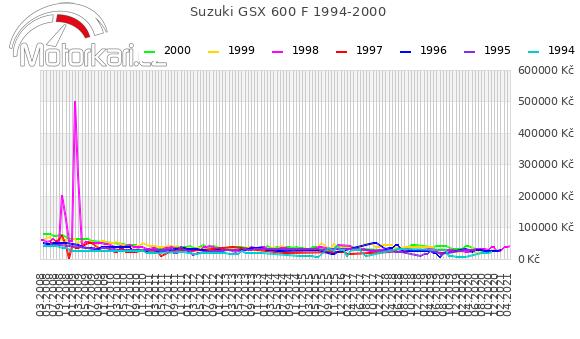 Suzuki GSX 600 F 1994-2000