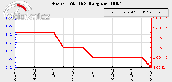 Suzuki AN 150 Burgman 1997