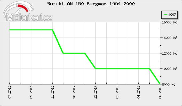 Suzuki AN 150 Burgman 1994-2000