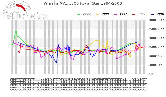 Yamaha XVZ 1300 Royal Star 1994-2000