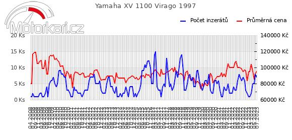 Yamaha XV 1100 Virago 1997