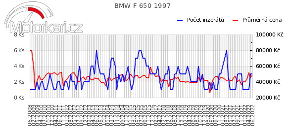 BMW F 650 1997