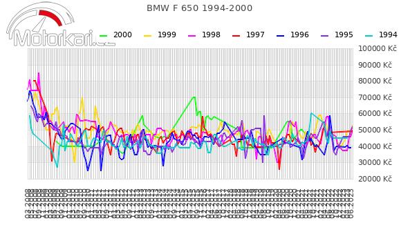 BMW F 650 1994-2000