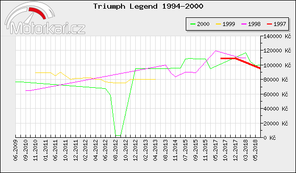 Triumph Legend 1994-2000