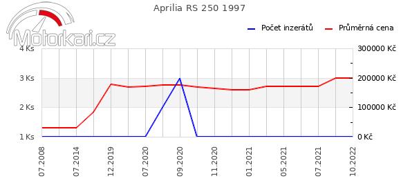 Aprilia RS 250 1997