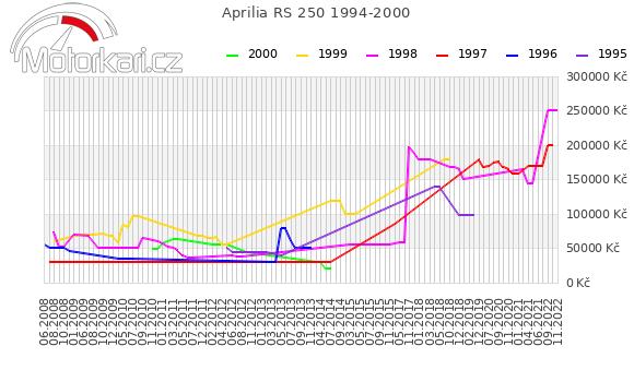 Aprilia RS 250 1994-2000